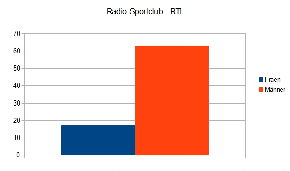 Radio Sportclub