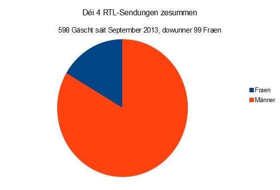 RTL zesummen